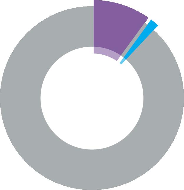 MOOC Office 365 Freemium